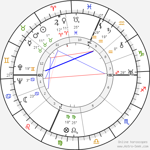 Robert Oppenheimer birth chart, biography, wikipedia 2018, 2019