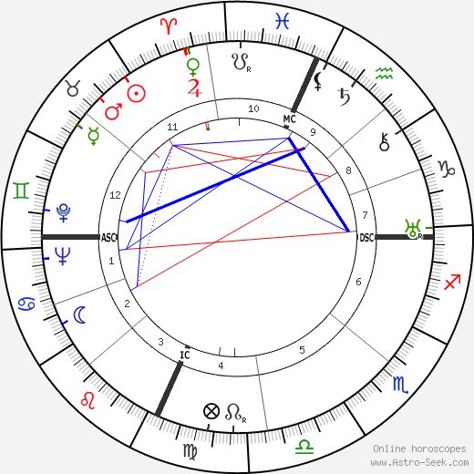 Robert Oppenheimer astro natal birth chart, Robert Oppenheimer horoscope, astrology