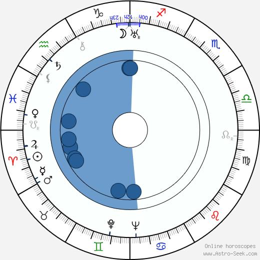 Vasiliy Merkurev wikipedia, horoscope, astrology, instagram