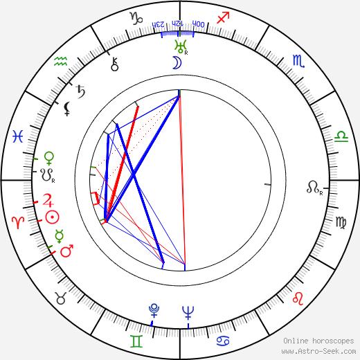 Vasiliy Merkurev tema natale, oroscopo, Vasiliy Merkurev oroscopi gratuiti, astrologia
