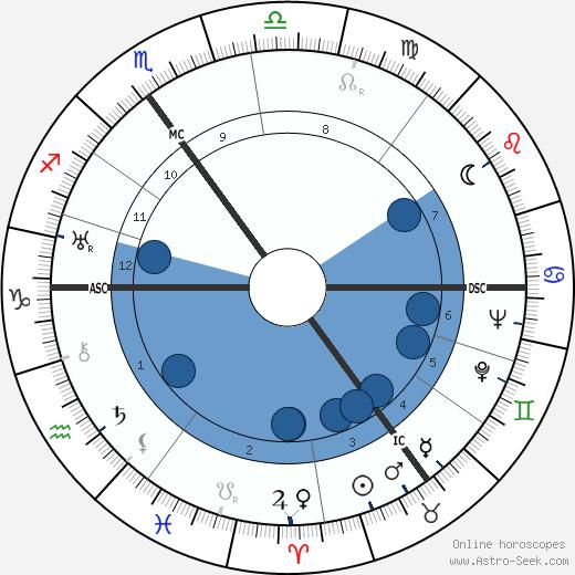 Willem De Kooning wikipedia, horoscope, astrology, instagram