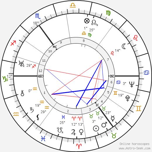 Willem De Kooning birth chart, biography, wikipedia 2019, 2020