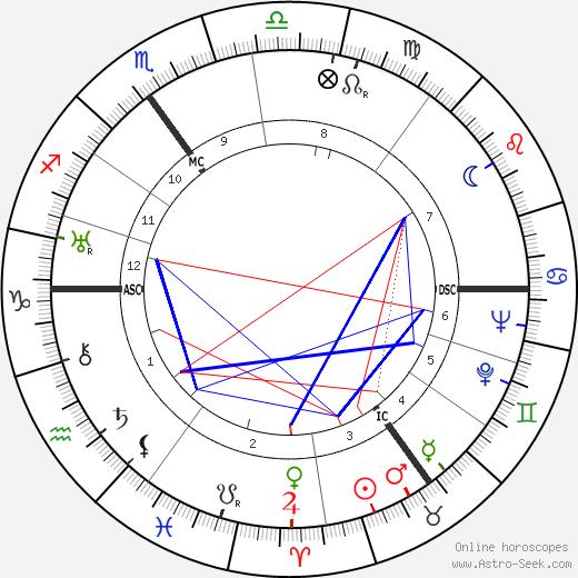 Willem De Kooning birth chart, Willem De Kooning astro natal horoscope, astrology