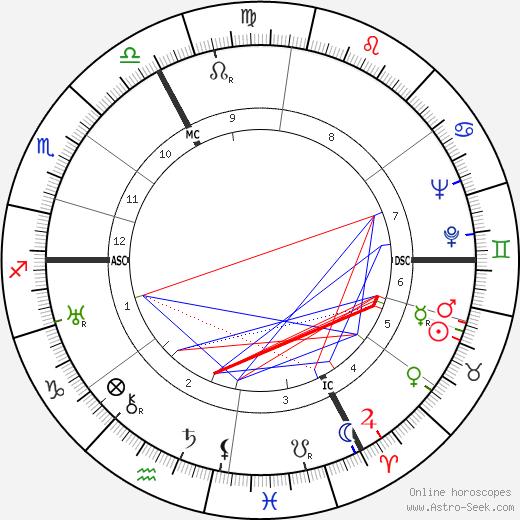 Charles Bouillaud день рождения гороскоп, Charles Bouillaud Натальная карта онлайн