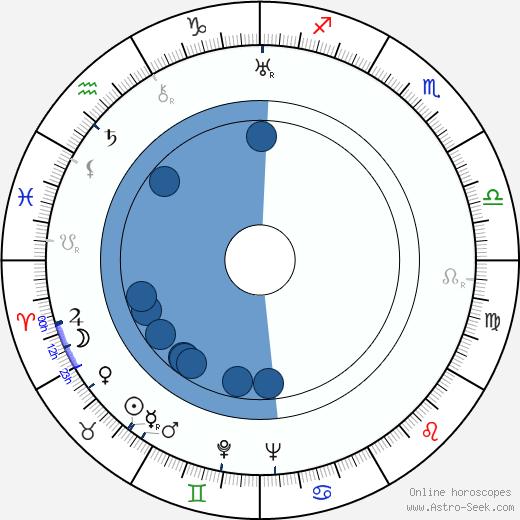 Chishu Ryu wikipedia, horoscope, astrology, instagram