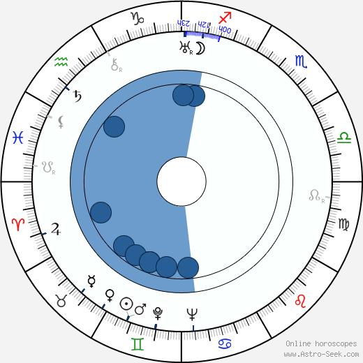 Feliks Zukowski wikipedia, horoscope, astrology, instagram