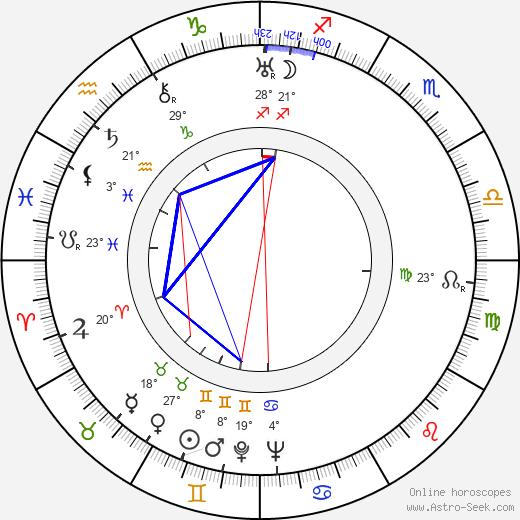 Feliks Zukowski birth chart, biography, wikipedia 2020, 2021