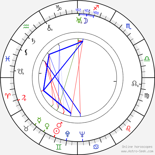 Feliks Zukowski birth chart, Feliks Zukowski astro natal horoscope, astrology