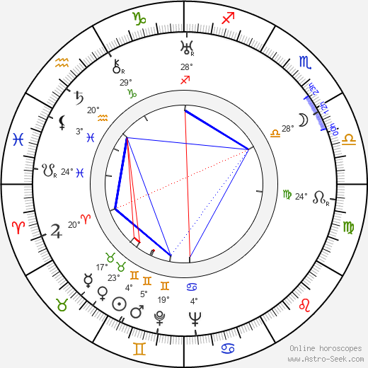 George Formby birth chart, biography, wikipedia 2019, 2020