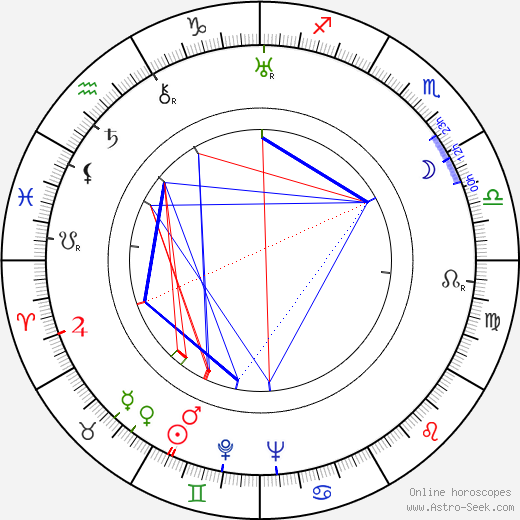 George Formby astro natal birth chart, George Formby horoscope, astrology