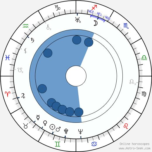 Gregg Toland wikipedia, horoscope, astrology, instagram