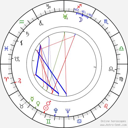 Грегг Толанд Gregg Toland день рождения гороскоп, Gregg Toland Натальная карта онлайн