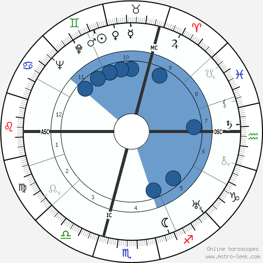 Hellmut Bredereck wikipedia, horoscope, astrology, instagram
