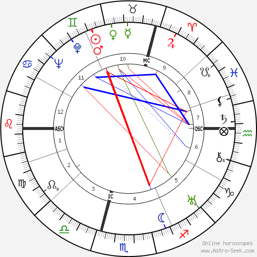 Hellmut Bredereck день рождения гороскоп, Hellmut Bredereck Натальная карта онлайн