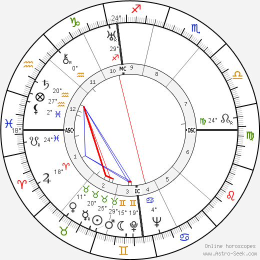 Jean Gabin birth chart, biography, wikipedia 2018, 2019