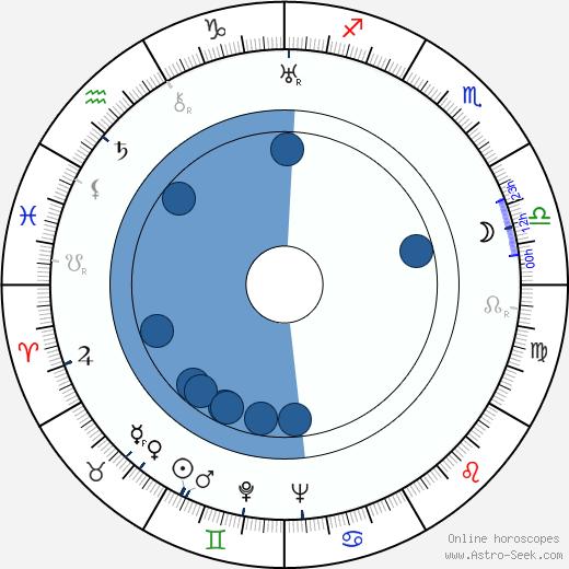 Lizzi Waldmüller wikipedia, horoscope, astrology, instagram