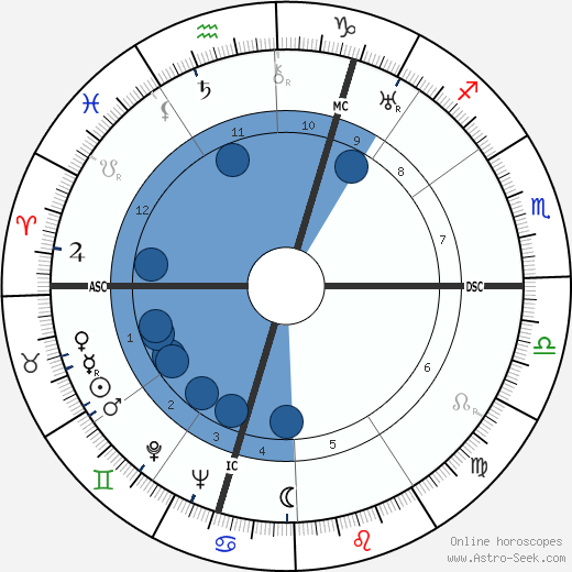 Margery Louise Allingham wikipedia, horoscope, astrology, instagram