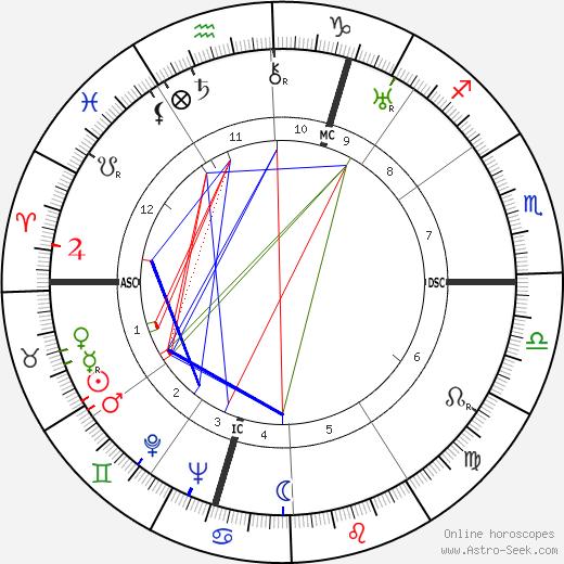 Марджери Аллингем Margery Louise Allingham день рождения гороскоп, Margery Louise Allingham Натальная карта онлайн