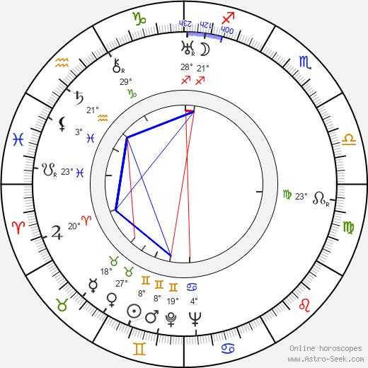 Mario Costa birth chart, biography, wikipedia 2019, 2020