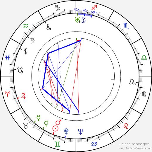 Mario Costa birth chart, Mario Costa astro natal horoscope, astrology