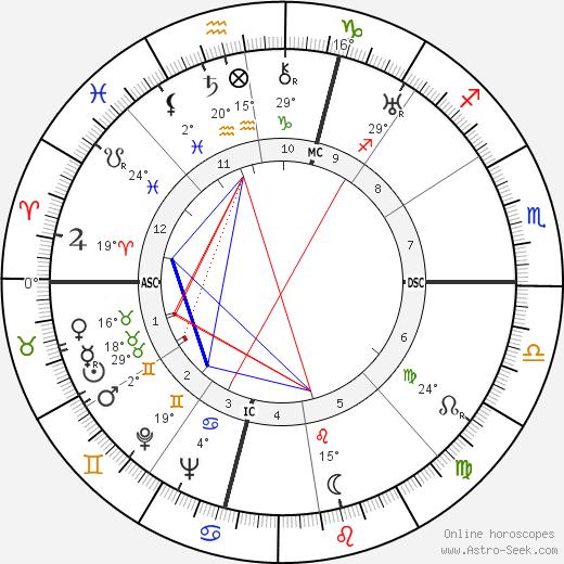 Robert Montgomery birth chart, biography, wikipedia 2018, 2019