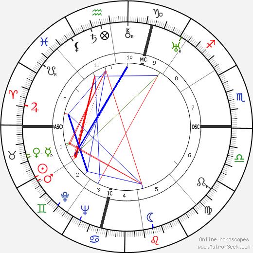 Robert Montgomery astro natal birth chart, Robert Montgomery horoscope, astrology