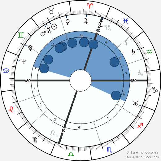 Salvador Dalí horoscope, astrology, sign, zodiac, date of birth, instagram