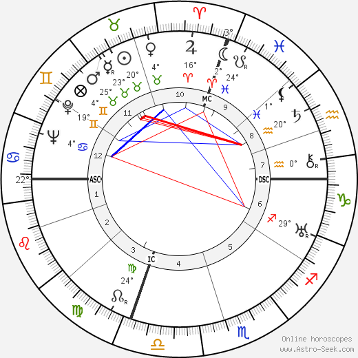 Salvador Dalí birth chart, biography, wikipedia 2019, 2020