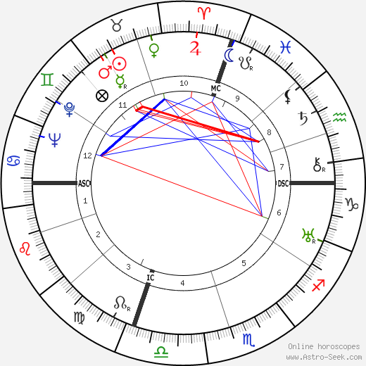Salvador Dalí astro natal birth chart, Salvador Dalí horoscope, astrology
