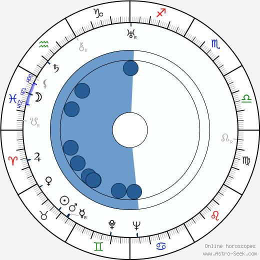 Toivo Häkkinen wikipedia, horoscope, astrology, instagram