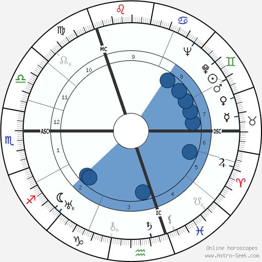 William Montgomerie wikipedia, horoscope, astrology, instagram