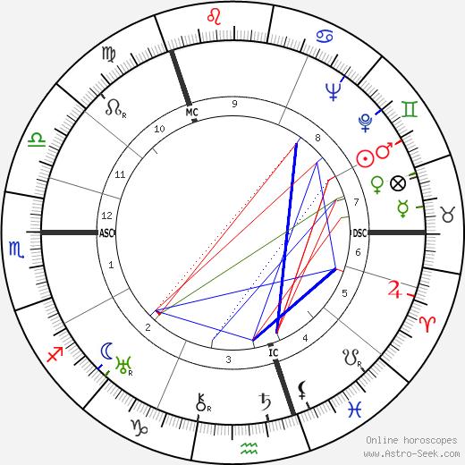 William Montgomerie день рождения гороскоп, William Montgomerie Натальная карта онлайн