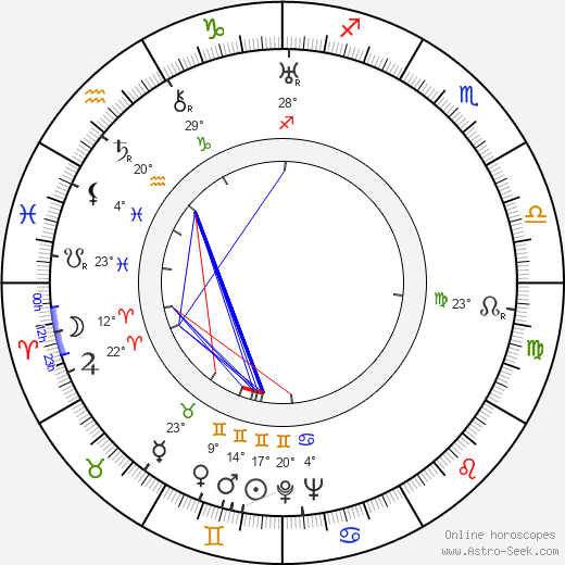 Carmen Santos birth chart, biography, wikipedia 2020, 2021