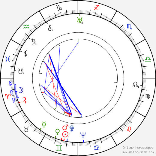 Carmen Santos birth chart, Carmen Santos astro natal horoscope, astrology