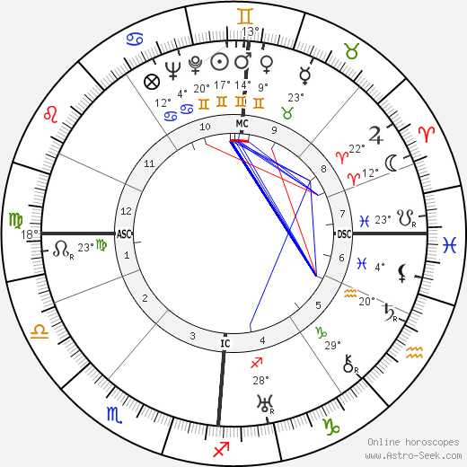 David Fyfe Anderson birth chart, biography, wikipedia 2020, 2021