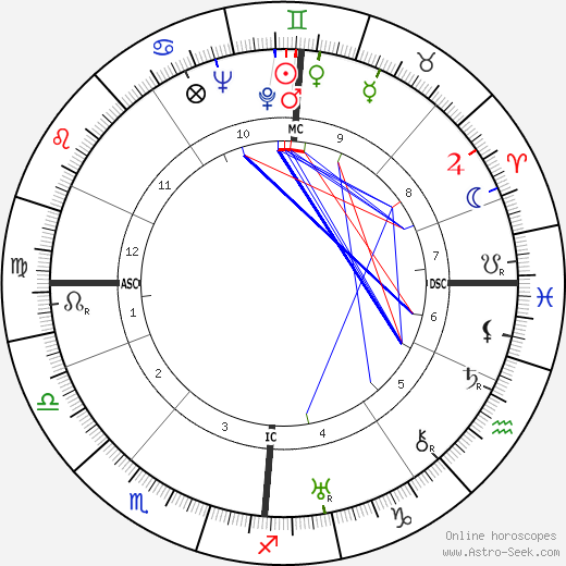 David Fyfe Anderson birth chart, David Fyfe Anderson astro natal horoscope, astrology