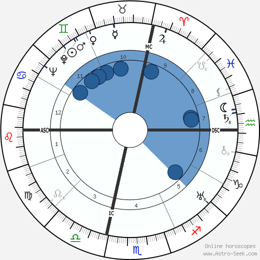 Georges Canguilhem wikipedia, horoscope, astrology, instagram