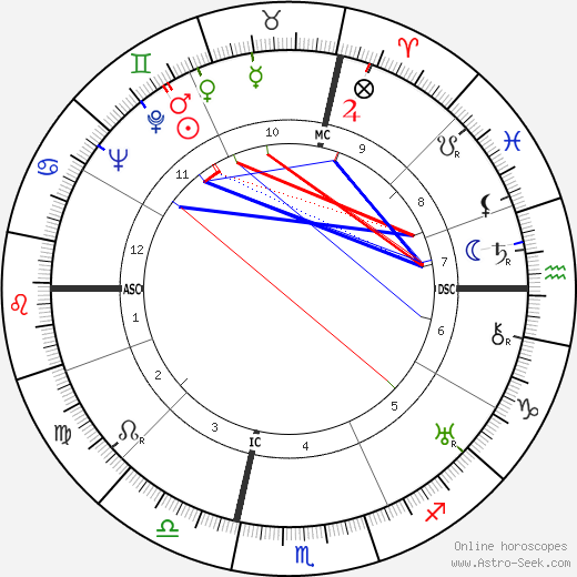 Georges Canguilhem birth chart, Georges Canguilhem astro natal horoscope, astrology