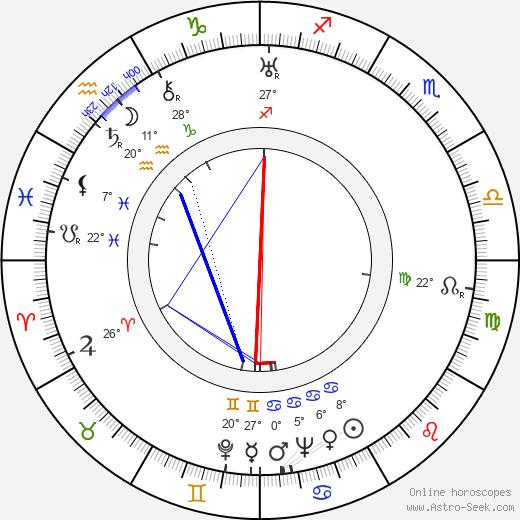 Glenda Farrell birth chart, biography, wikipedia 2020, 2021