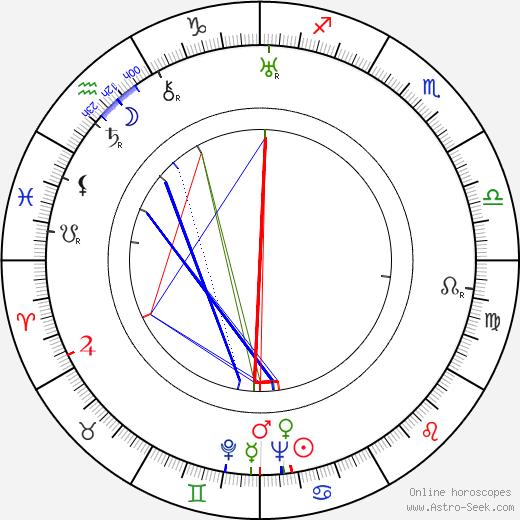 Glenda Farrell birth chart, Glenda Farrell astro natal horoscope, astrology
