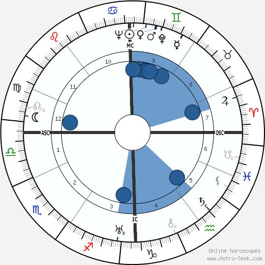 Heinrich von Brentano wikipedia, horoscope, astrology, instagram