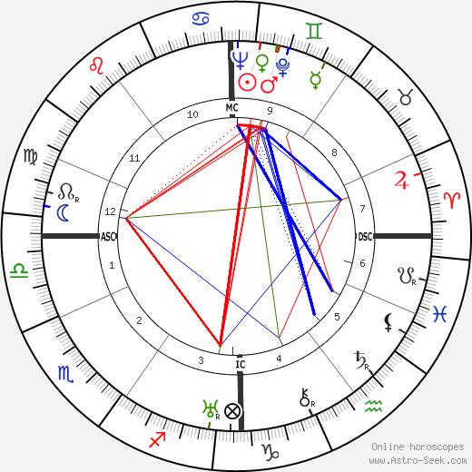 Heinrich von Brentano tema natale, oroscopo, Heinrich von Brentano oroscopi gratuiti, astrologia