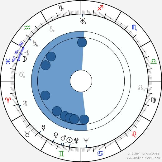 Hilde Maroff wikipedia, horoscope, astrology, instagram