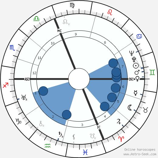 Jean-Jacques Juglas wikipedia, horoscope, astrology, instagram