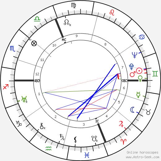 Jean-Jacques Juglas tema natale, oroscopo, Jean-Jacques Juglas oroscopi gratuiti, astrologia