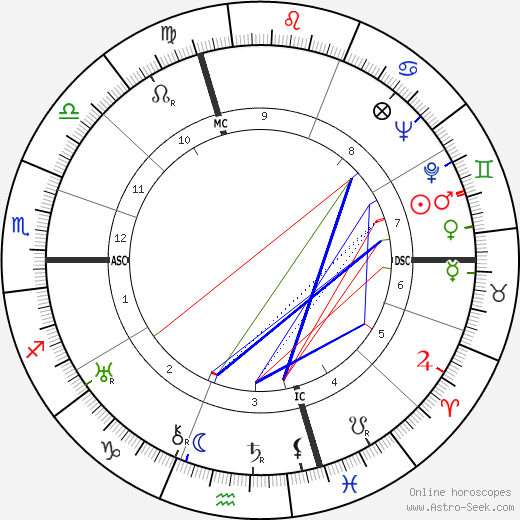 Johnny Weissmuller birth chart, Johnny Weissmuller astro natal horoscope, astrology