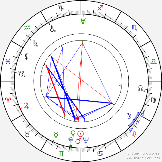 Keye Luke день рождения гороскоп, Keye Luke Натальная карта онлайн