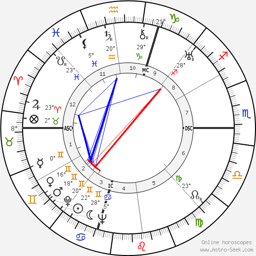 Margaret Bourke-White birth chart, biography, wikipedia 2019, 2020