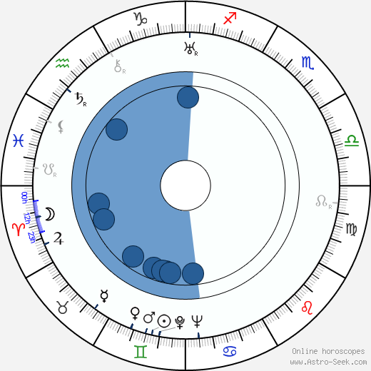 Martin Hollý Sr. wikipedia, horoscope, astrology, instagram
