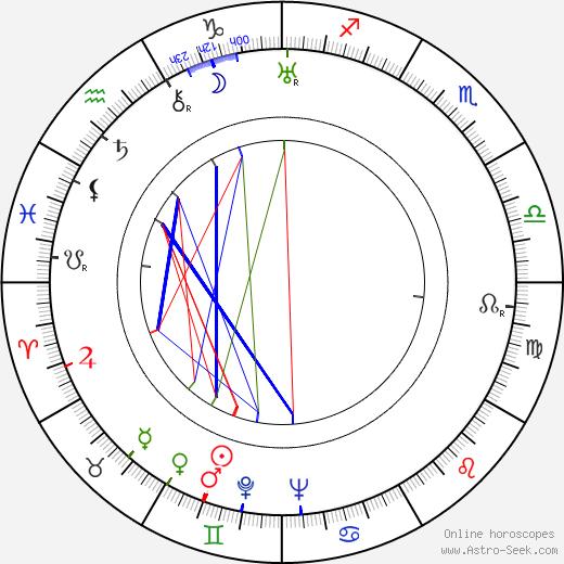 Míla Beran birth chart, Míla Beran astro natal horoscope, astrology